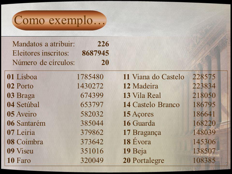 Como exemplo… Mandatos a atribuir: 226 Eleitores inscritos: 8687945 Número de círculos: 20 01 Lisboa178548011 Viana do Castelo228575 02 Porto143027212