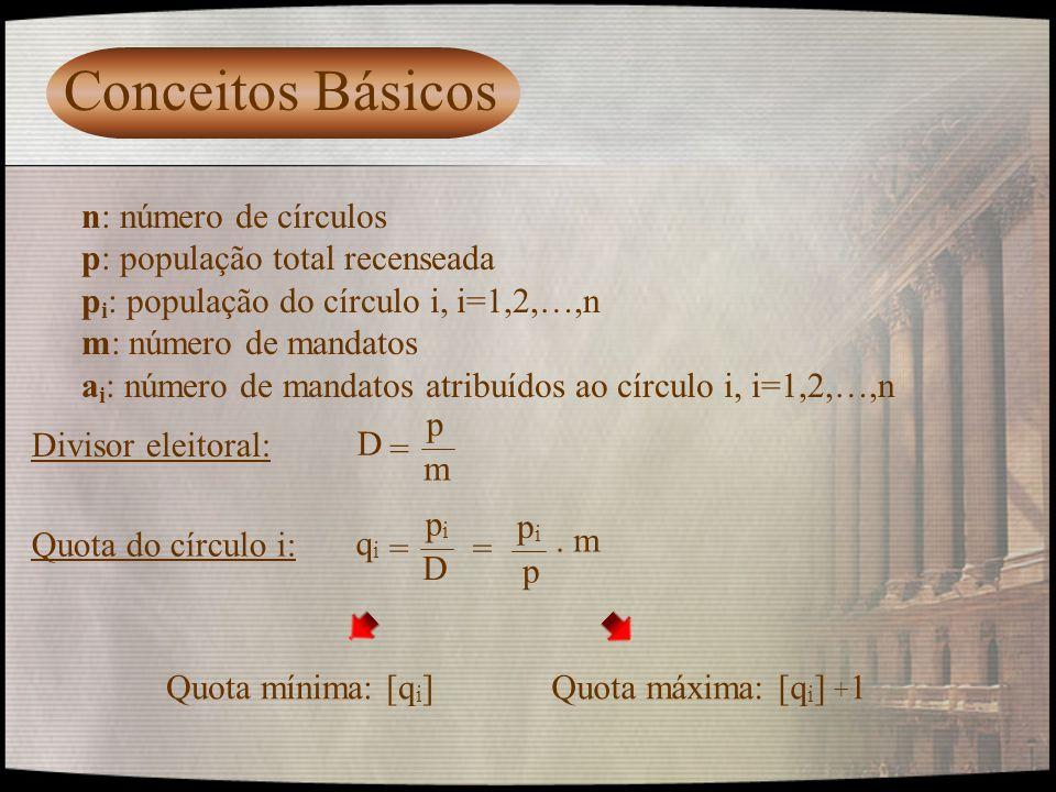 Conceitos Básicos n: número de círculos p: população total recenseada p i : população do círculo i, i=1,2,…,n m: número de mandatos a i : número de ma