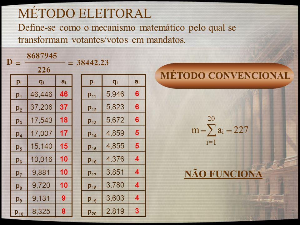 MÉTODO ELEITORAL Define-se como o mecanismo matemático pelo qual se transformam votantes/votos em mandatos. pipi qiqi aiai p1p1 46,446 46 p2p2 37,206