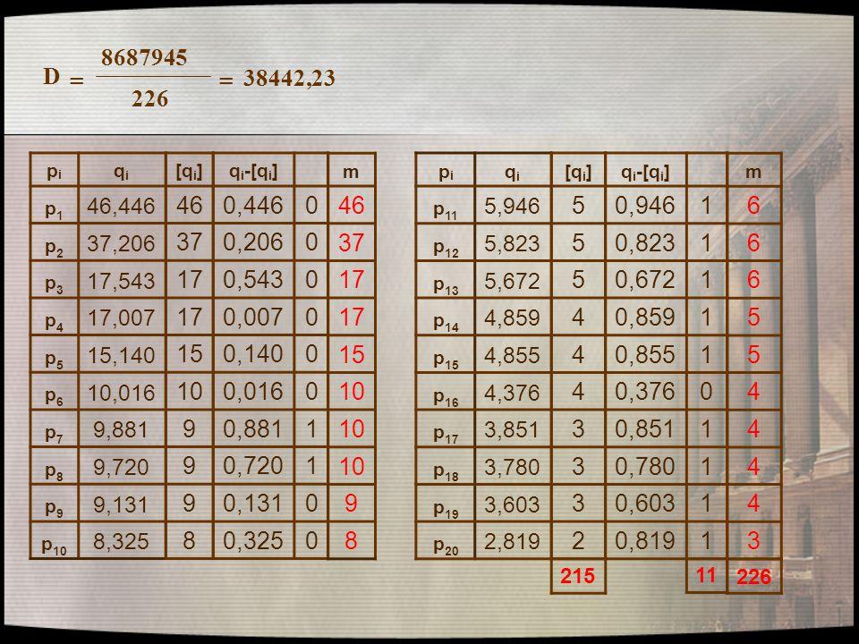 8687945 226 D == 38442,23 pipi qiqi p1p1 46,446 p2p2 37,206 p3p3 17,543 p4p4 17,007 p5p5 15,140 p6p6 10,016 p7p7 9,881 p8p8 9,720 p9p9 9,131 p 10 8,32