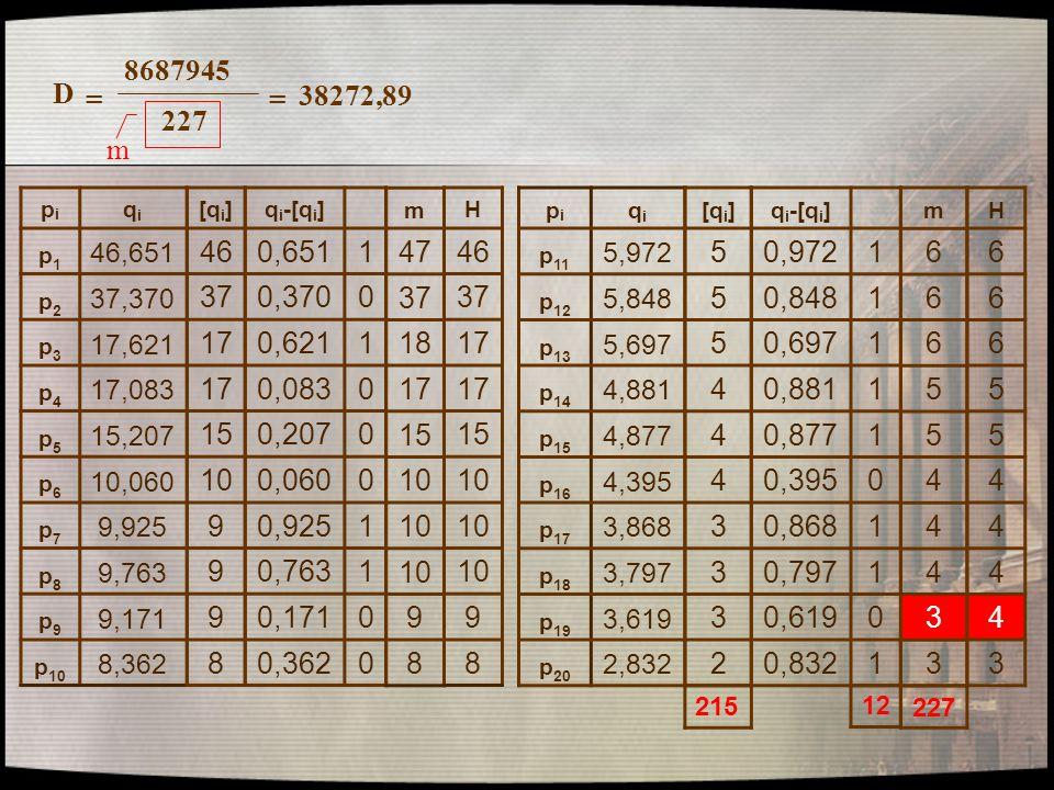 8687945 227 D == 38272,89 pipi qiqi p1p1 46,651 p2p2 37,370 p3p3 17,621 p4p4 17,083 p5p5 15,207 p6p6 10,060 p7p7 9,925 p8p8 9,763 p9p9 9,171 p 10 8,36