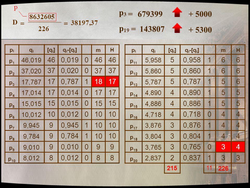 8632605 226 D == 38197,37 pipi qiqi p1p1 46,019 p2p2 37,020 p3p3 17,787 p4p4 17,014 p5p5 15,015 p6p6 10,012 p7p7 9,945 p8p8 9,784 p9p9 9,010 p 10 8,01