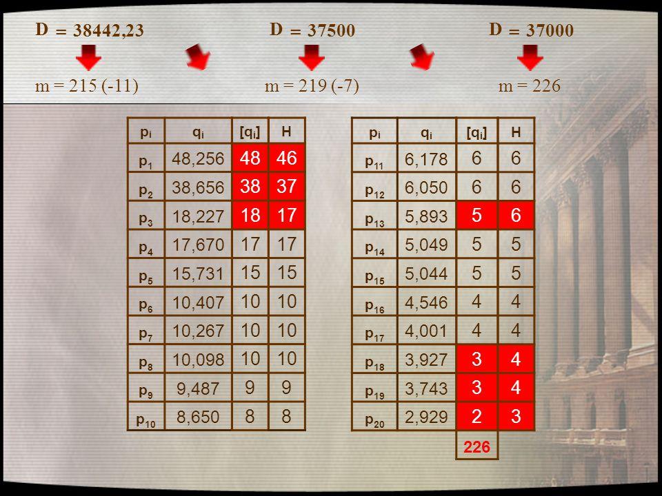 D = 38442,23 pipi qiqi p1p1 48,256 p2p2 38,656 p3p3 18,227 p4p4 17,670 p5p5 15,731 p6p6 10,407 p7p7 10,267 p8p8 10,098 p9p9 9,487 p 10 8,650 pipi qiqi