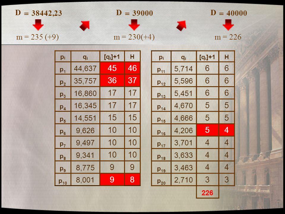 D = 38442,23 pipi qiqi p1p1 44,637 p2p2 35,757 p3p3 16,860 p4p4 16,345 p5p5 14,551 p6p6 9,626 p7p7 9,497 p8p8 9,341 p9p9 8,775 p 10 8,001 pipi qiqi p