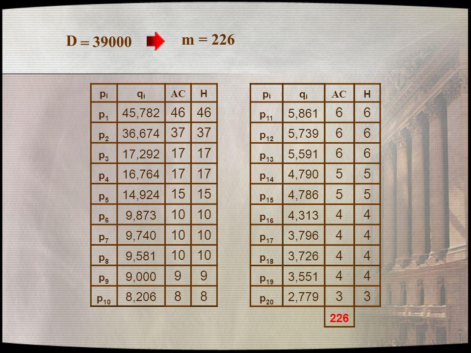 pipi qiqi p1p1 45,782 p2p2 36,674 p3p3 17,292 p4p4 16,764 p5p5 14,924 p6p6 9,873 p7p7 9,740 p8p8 9,581 p9p9 9,000 p 10 8,206 pipi qiqi p 11 5,861 p 12