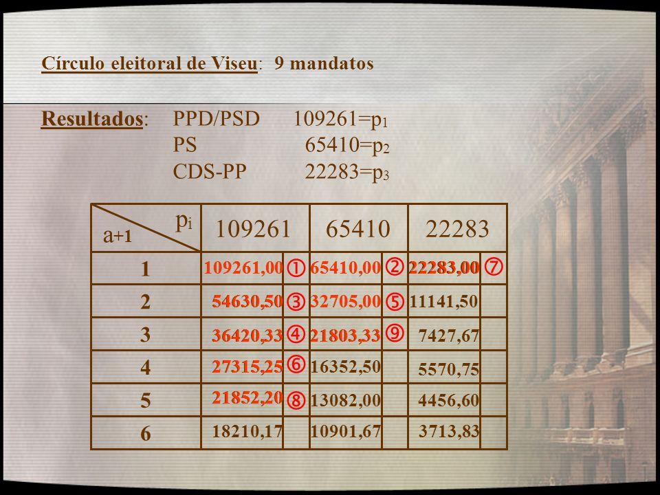 Círculo eleitoral de Viseu: 9 mandatos Resultados: PPD/PSD 109261=p 1 PS 65410=p 2 CDS-PP22283=p 3 6 5 4 3 2 1 1092616541022283 pipi a +1 109261,00 54