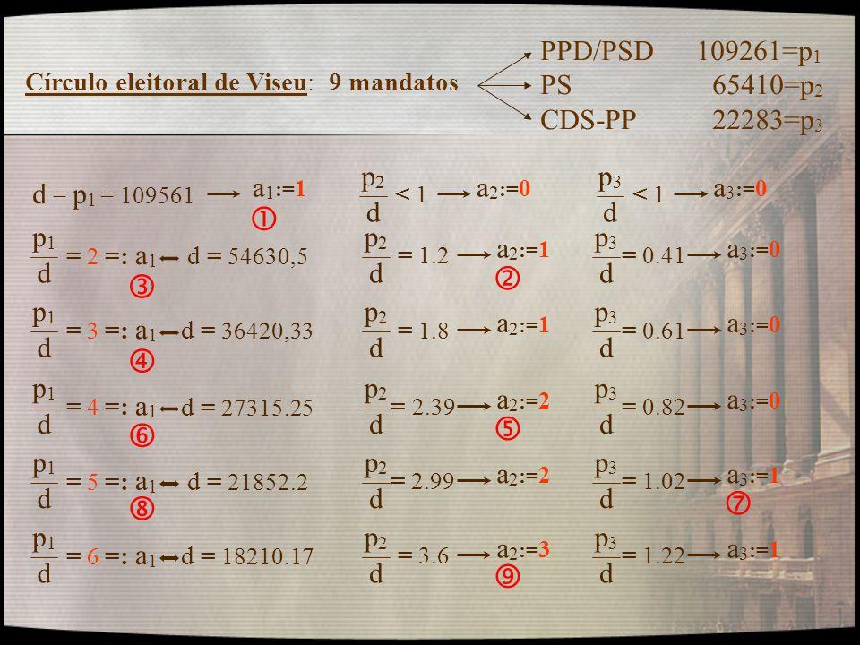 Círculo eleitoral de Viseu: 9 mandatos PPD/PSD 109261=p 1 PS 65410=p 2 CDS-PP22283=p 3 p2p2 d < 1< 1 a 1 := 1 d = p 1 = 109561 a 2 := 0 p3p3 d < 1< 1