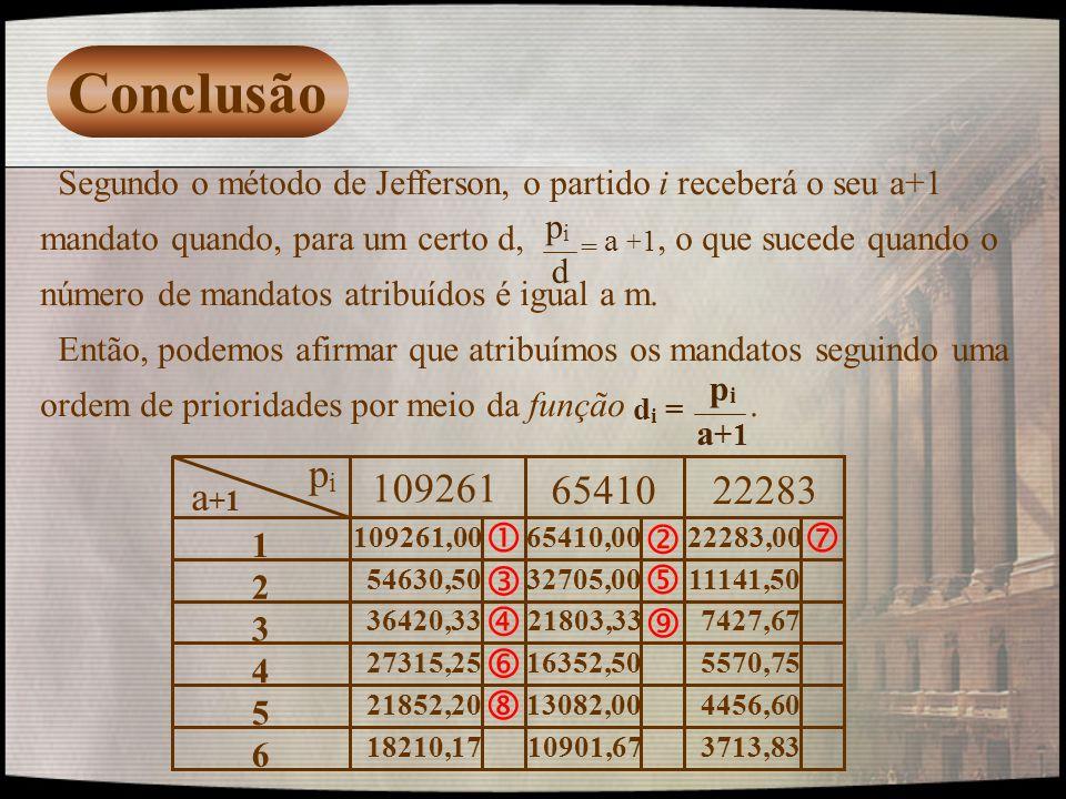 Conclusão Segundo o método de Jefferson, o partido i receberá o seu a+1 mandato quando, para um certo d,, o que sucede quando o número de mandatos atr