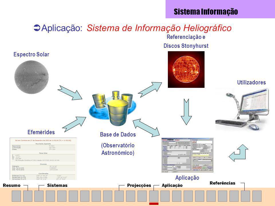 ResumoSistemasProjecçõesAplicação Referências Aplicação: Sistema de Informação Heliográfico Sistema Informação Espectro Solar Efemérides Base de Dados (Observatório Astronómico) Referenciação e Discos Stonyhurst Utilizadores Aplicação