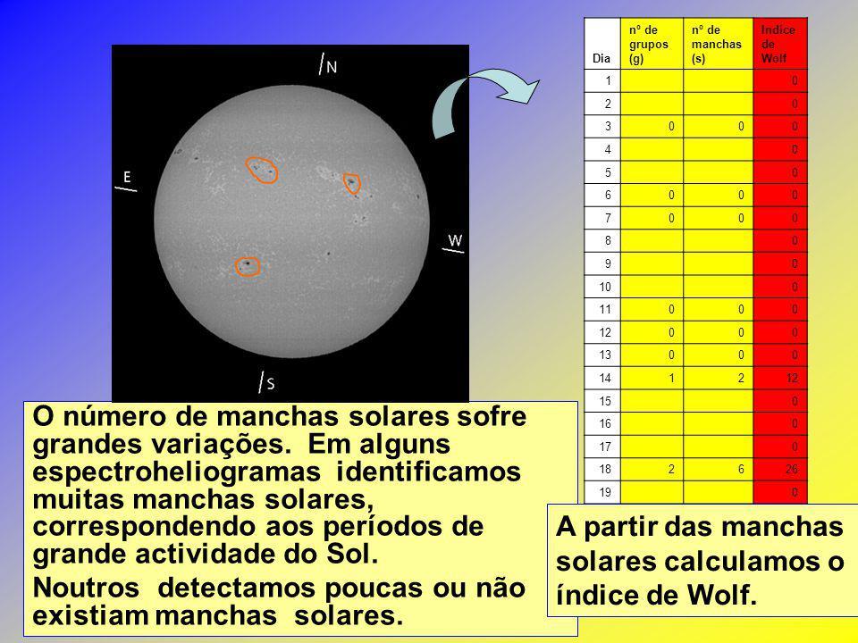 O número de manchas solares sofre grandes variações. Em alguns espectroheliogramas identificamos muitas manchas solares, correspondendo aos períodos d