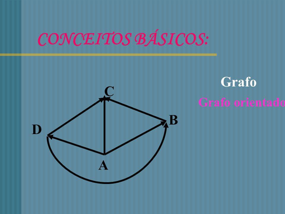 2º TEOREMA DE EULER Se um grafo possuir mais de dois vértices de grau impar então não possui nenhum caminho de Euler Se um grafo for conexo e possuir apenas dois vértices de grau impar então possui pelo menos um caminho de Euler.Qualquer que seja esse caminho ele terá de começar num desses vértices e terminar no outro