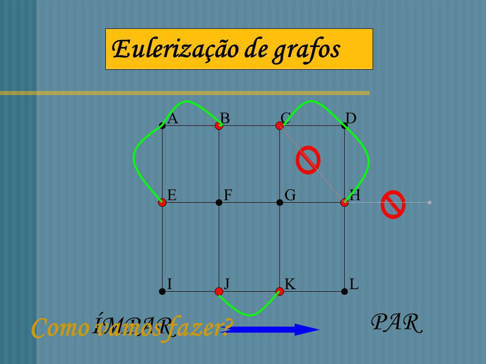 ABCD EFGH IJKL Não tem nem caminho nem circuito de Euler Como encontrar o percurso mais económico?? 6 vértices de grau ímpar