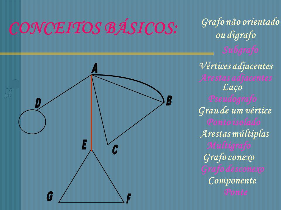 Grafos completos F E D C B A Grau de cada vértice: n-1 Nº total de arestas: Reportório completo de Circuitos Hamiltonianos (n-1).