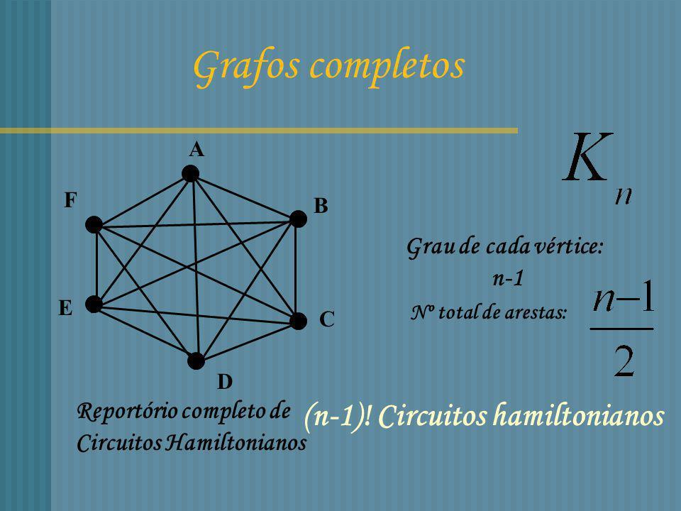 Tem circuitos Hamiltonianos Por exemplo: Grafo completo bipartido n*n Grafo com pontes Não tem nenhum circuito hamiltoniano etc