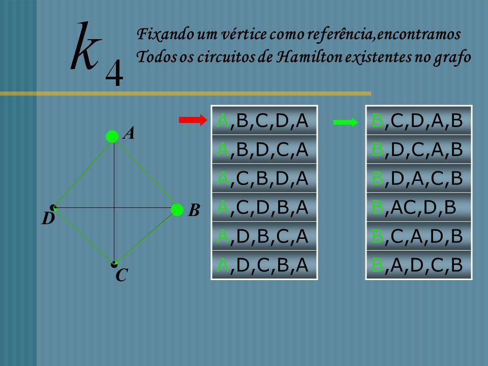Grafos completos F E D C B A Grau de cada vértice: n-1 Nº total de arestas: Reportório completo de Circuitos Hamiltonianos (n-1)! Circuitos hamiltonia