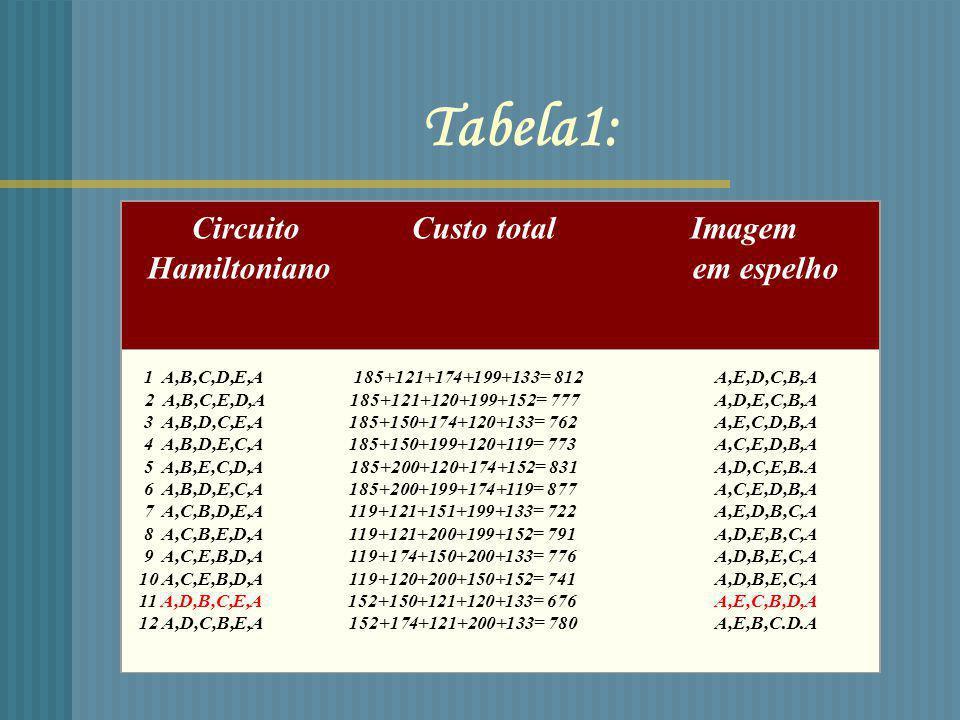 Método1: Fazer uma lista de todos os circuitos possíveis; Calcular o custo total de cada circuito; Escolher o circuito com menor custo.