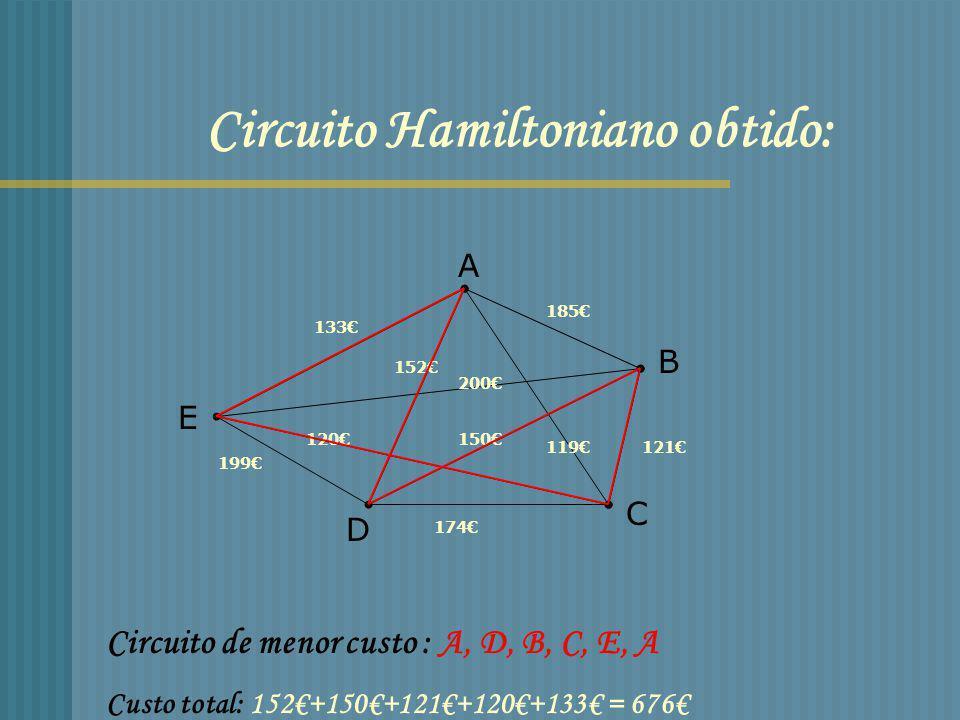 Tabela1: Circuito Custo total Imagem Hamiltoniano em espelho 1 A,B,C,D,E,A 185+121+174+199+133= 812 A,E,D,C,B,A 2 A,B,C,E,D,A 185+121+120+199+152= 777