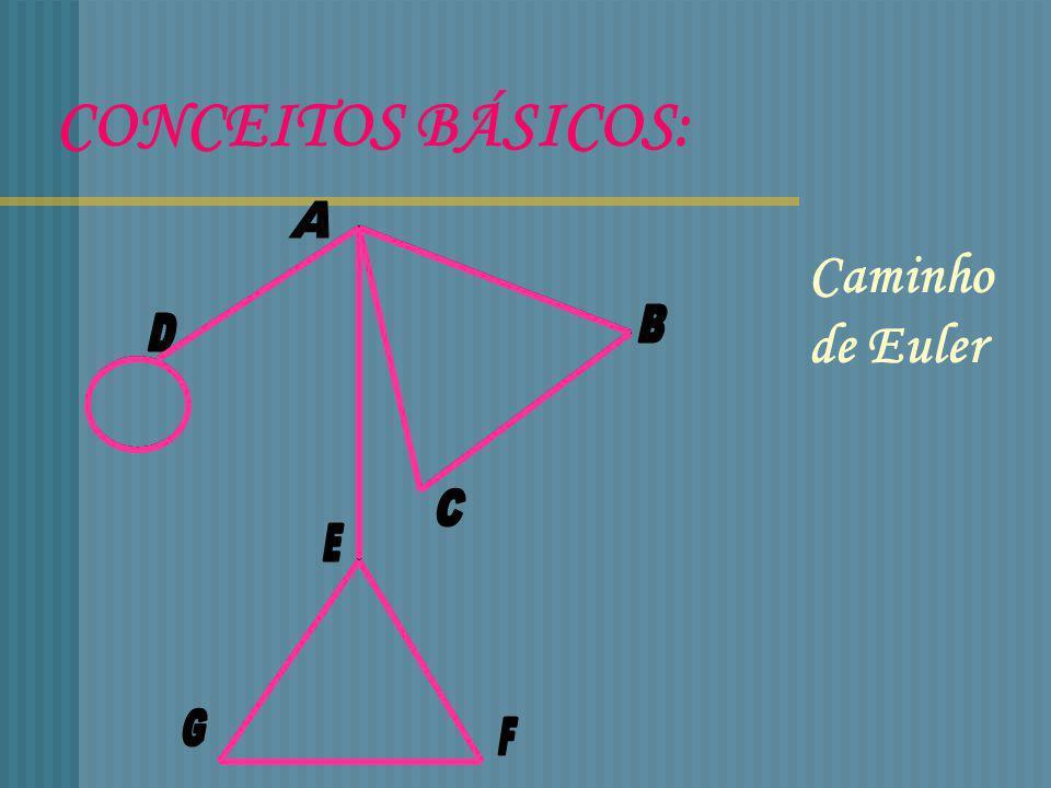 CONCEITOS BÁSICOS: Caminho de Euler