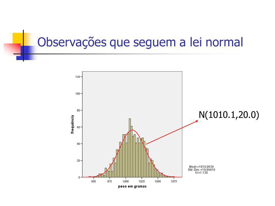 N(1010.1,20.0)
