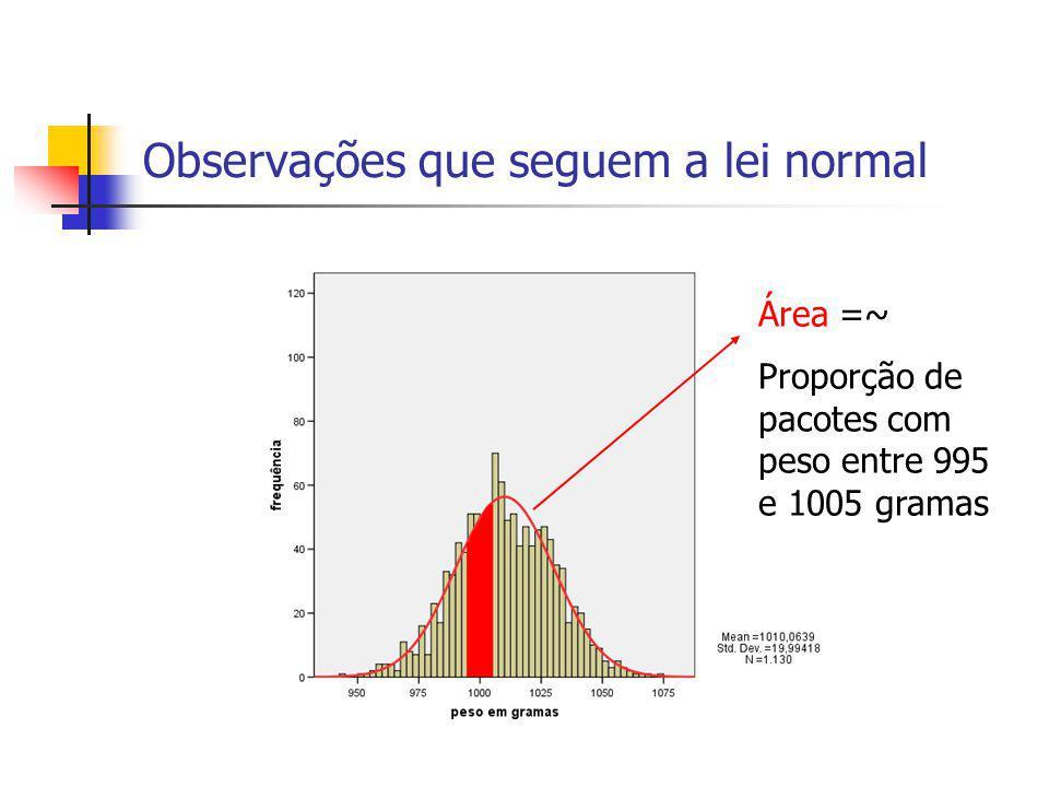 Observações que seguem a lei normal Área =~ Proporção de pacotes com peso entre 995 e 1005 gramas