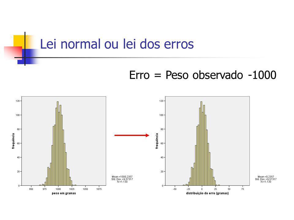 Lei normal ou lei dos erros Erro = Peso observado -1000