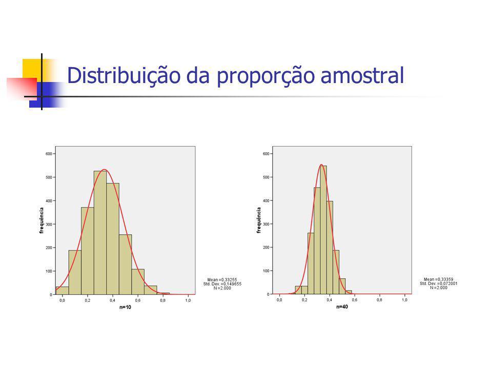 Distribuição da proporção amostral