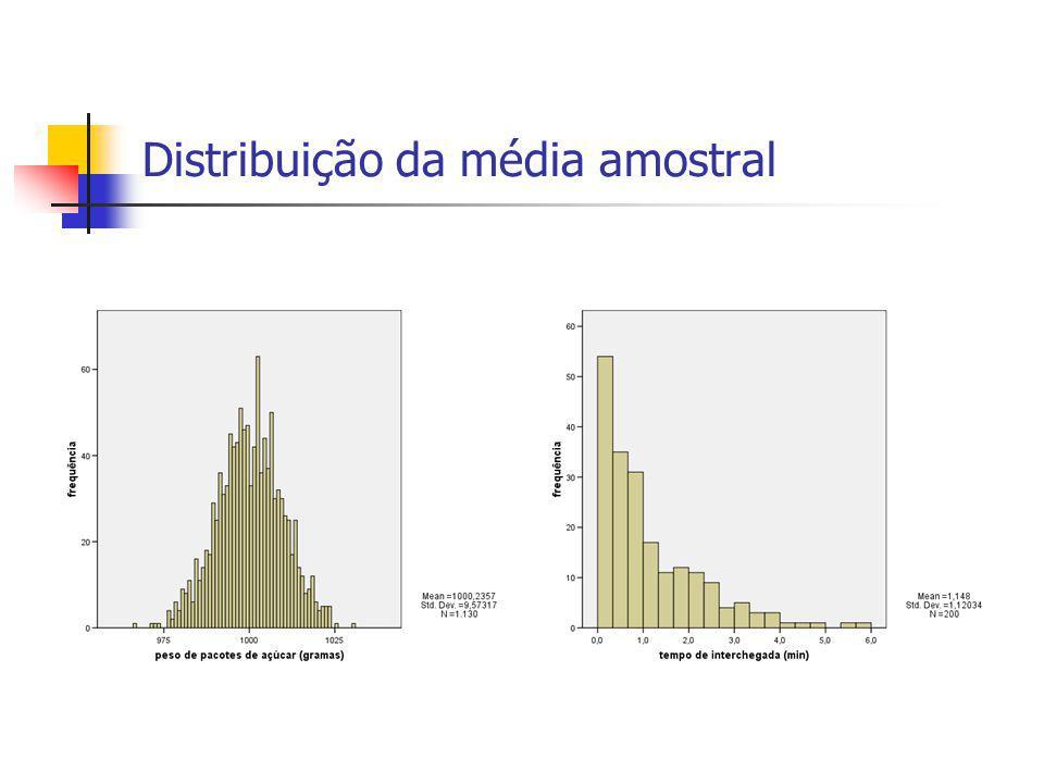 Distribuição da média amostral