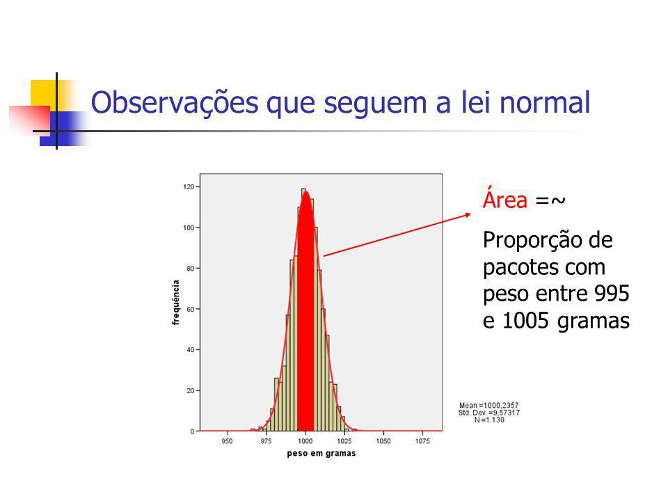 Lei normal ou lei dos erros Antes de Gauss era assumido que a distribuição do erro era: 1) Simétrica relativamente à origem; 2) Unimodais; 3) Suporte finito