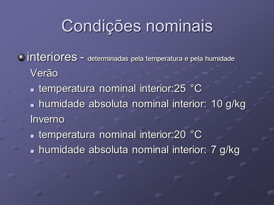 Condições nominais exteriores - determinadas pela temperatura e pela humidade Verão zonas climáticas: zonas climáticas: V1 (28 °C / 10 g/kg); V2 (32 °C / 11 g/kg); V3 (35 °C / 10 g/kg) Inverno zonas climáticas: zonas climáticas: I1 (3,5 °C / 4 g/kg); I2 (0,0 °C / 3 g/kg); I3 (-3,5 °C / 2 g/kg)
