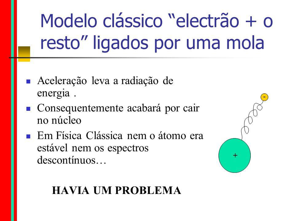 Modelo clássico electrão + o resto ligados por uma mola Aceleração leva a radiação de energia.