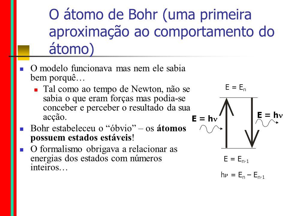 Já tudo era sabido… Átomo de hidrogénio Oscilador harmónico Partícula livre Poço de potencial a 3 dimensões Etc.