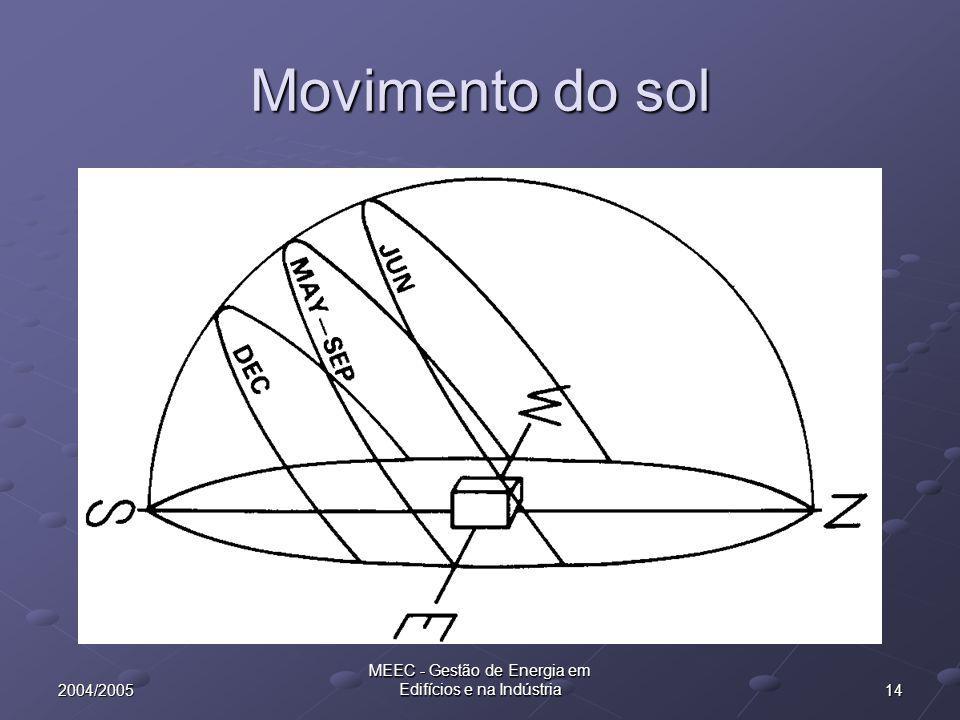 142004/2005 MEEC - Gestão de Energia em Edifícios e na Indústria Movimento do sol