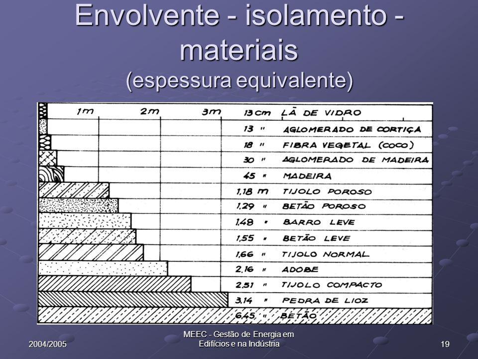 192004/2005 MEEC - Gestão de Energia em Edifícios e na Indústria Envolvente - isolamento - materiais (espessura equivalente)