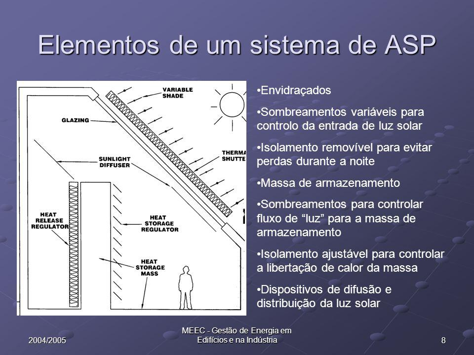 82004/2005 MEEC - Gestão de Energia em Edifícios e na Indústria Elementos de um sistema de ASP Envidraçados Sombreamentos variáveis para controlo da e