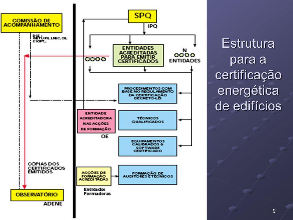 92004/2005 MEEC - Gestão de Energia em Edifícios e na Indústria Estrutura para a certificação energética de edifícios