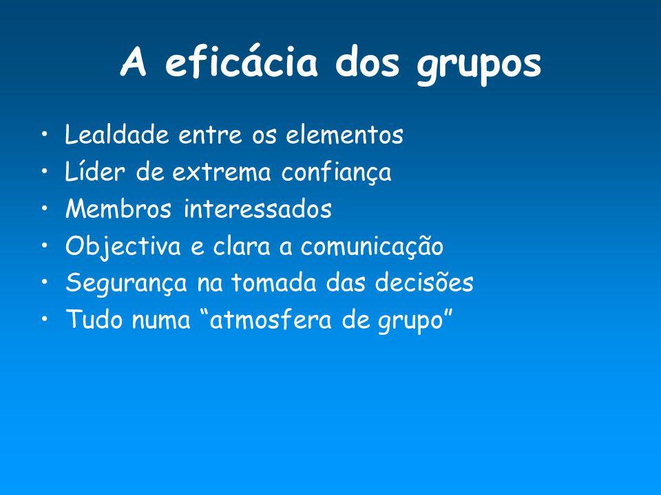 Influencia na eficácia dos GRUPOS de trabalho ( Schermerhorn, Hunt, Osborn 1994) INPUTSPROCESSOOUTPUTS Variáveis intra-grupo Comportamentos Produtividade DimensãoEstilos de liderança Características dos membros Participação PapéisClima do grupo NormasFunções da tarefa CoesãoEspírito da equipa Características Tarefa Satisfação dos membros