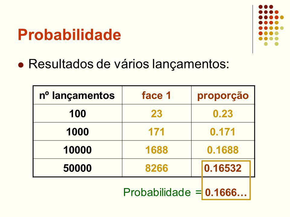 Probabilidade Resultados de vários lançamentos: nº lançamentosface 1proporção 100230.23 10001710.171 1000016880.1688 5000082660.16532 Probabilidade =