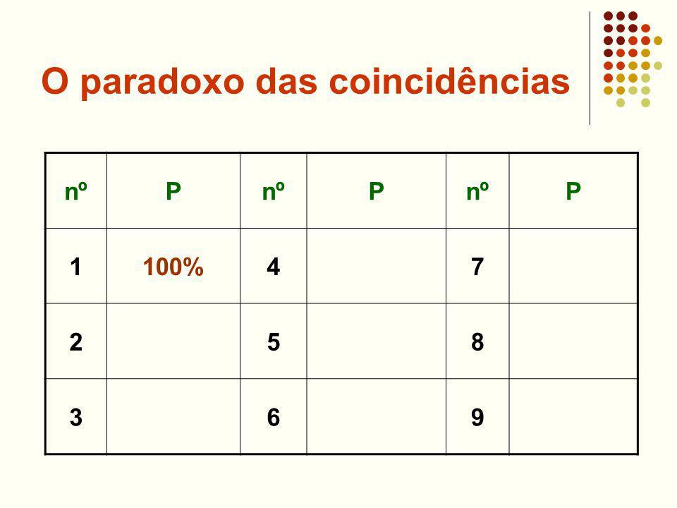 O paradoxo das coincidências nºP P P 1100%47 258 369