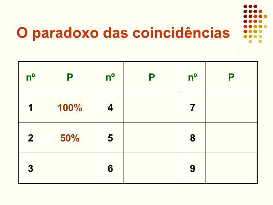 O paradoxo das coincidências nºP P P 1100%47 250%58 369