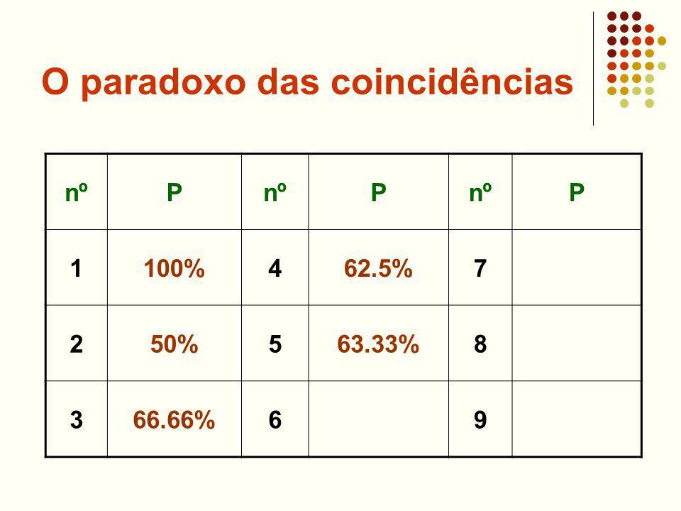 O paradoxo das coincidências nºP P P 1100%462.5%7 250%563.33%8 366.66%69
