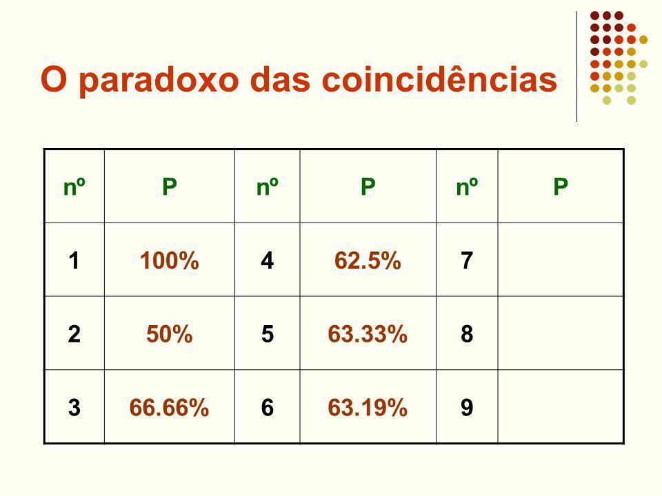 O paradoxo das coincidências nºP P P 1100%462.5%7 250%563.33%8 366.66%663.19%9