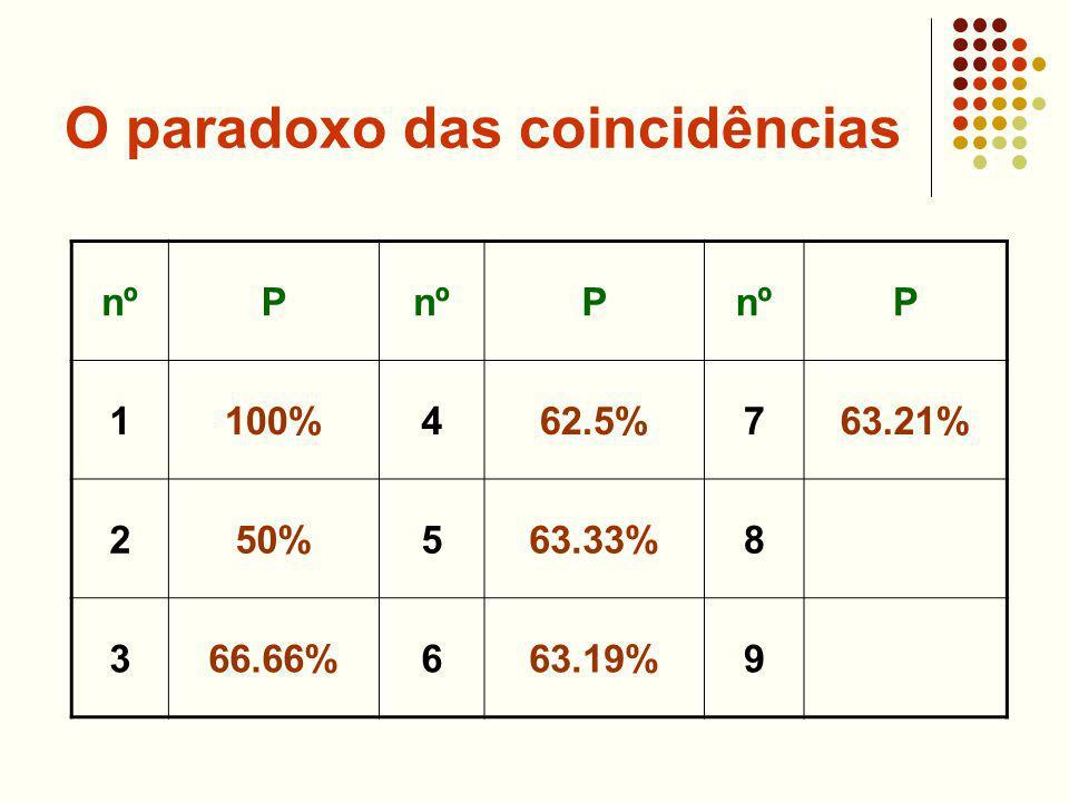 O paradoxo das coincidências nºP P P 1100%462.5%763.21% 250%563.33%8 366.66%663.19%9