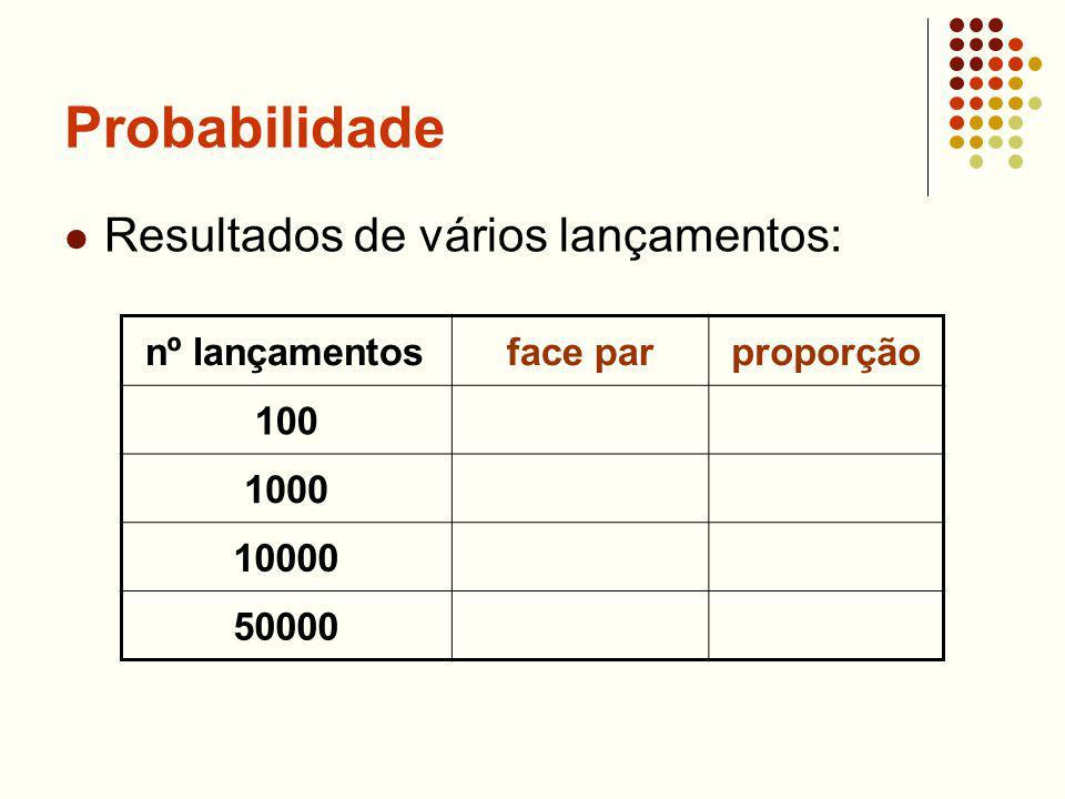 Probabilidade Resultados de vários lançamentos: nº lançamentosface parproporção 100 1000 10000 50000