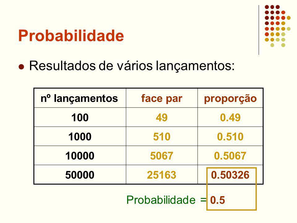 Probabilidade Resultados de vários lançamentos: nº lançamentosface parproporção 100490.49 10005100.510 1000050670.5067 50000251630.50326 Probabilidade