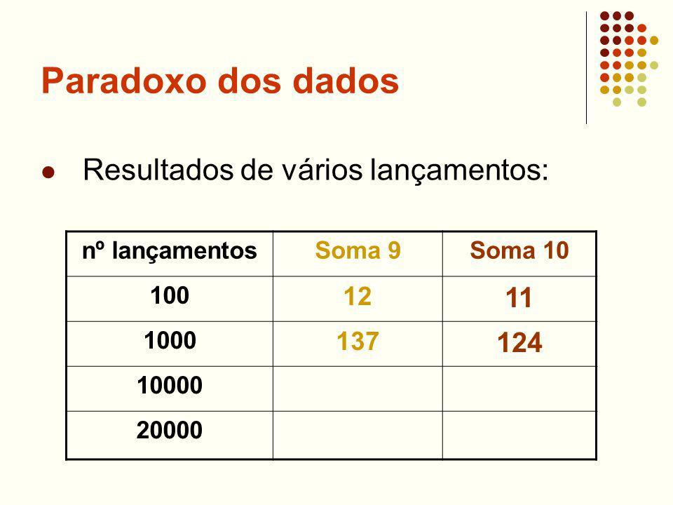 Paradoxo dos dados Resultados de vários lançamentos: nº lançamentosSoma 9Soma 10 100 12 11 1000 137 124 10000 20000