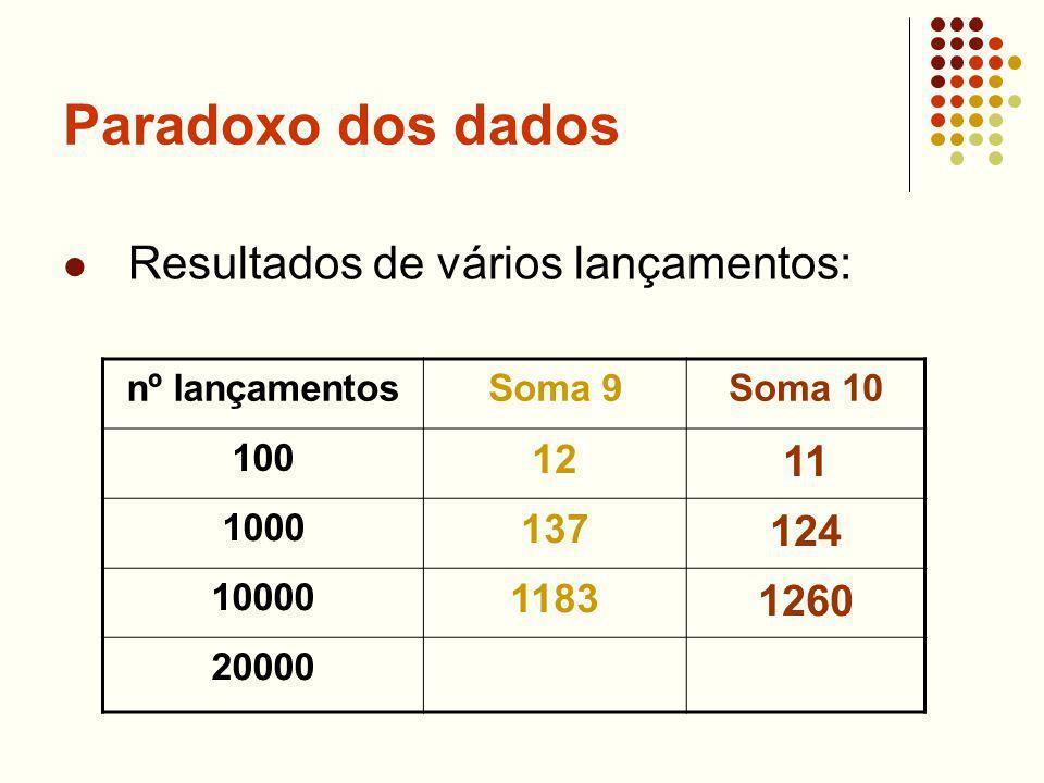 Paradoxo dos dados Resultados de vários lançamentos: nº lançamentosSoma 9Soma 10 100 12 11 1000 137 124 10000 1183 1260 20000
