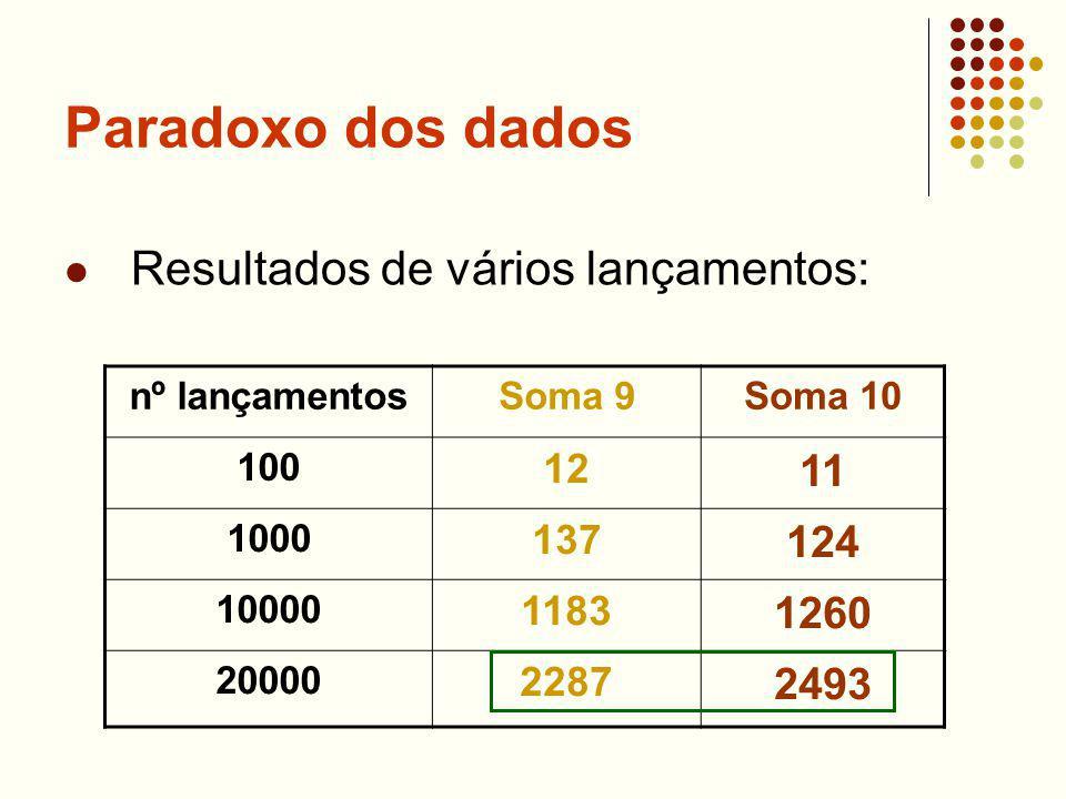 Paradoxo dos dados Resultados de vários lançamentos: nº lançamentosSoma 9Soma 10 100 12 11 1000 137 124 10000 1183 1260 20000 2287 2493