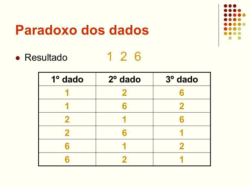 Paradoxo dos dados Resultado 1 2 6 1º dado2º dado3º dado 126 162 216 261 612 621