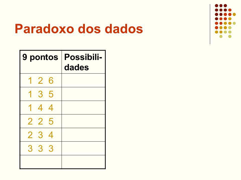Paradoxo dos dados 9 pontosPossibili- dades 1 2 6 1 3 5 1 4 4 2 2 5 2 3 4 3 3 3