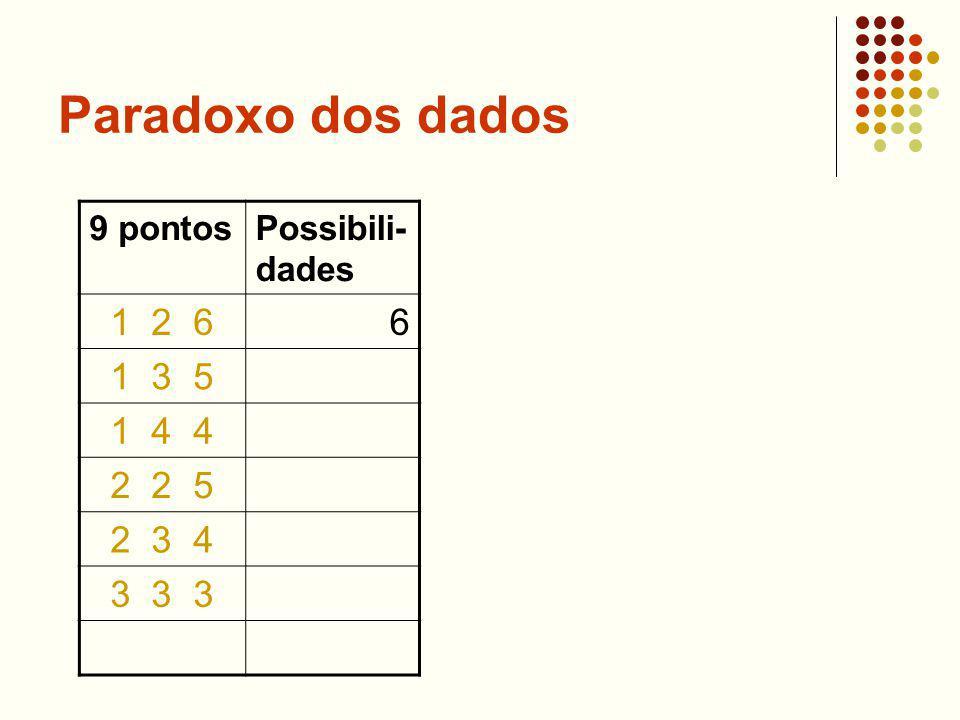 Paradoxo dos dados 9 pontosPossibili- dades 1 2 66 1 3 5 1 4 4 2 2 5 2 3 4 3 3 3